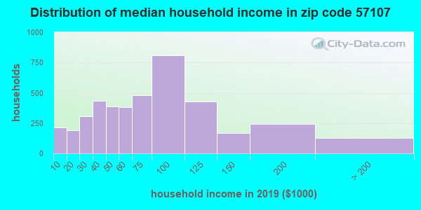 Zip code 57107 household income distribution in 2009