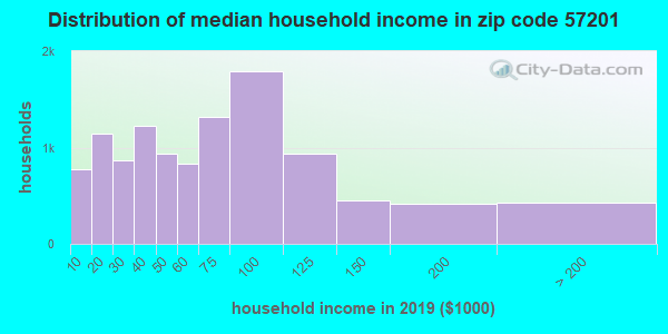 Zip code 57201 household income distribution in 2009
