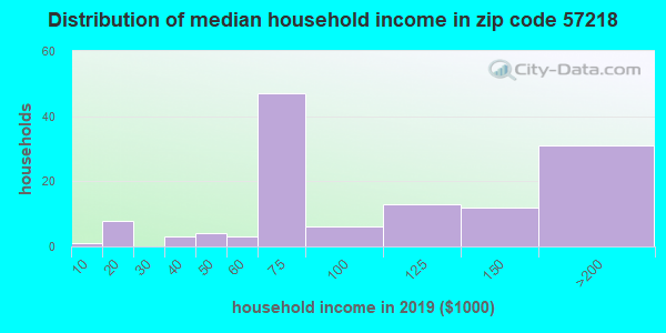 Zip code 57218 household income distribution in 2015