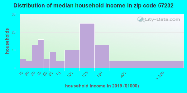Zip code 57232 household income distribution in 2009