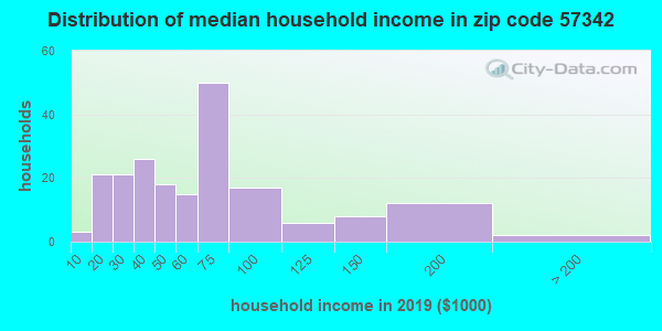 Zip code 57342 household income distribution in 2009