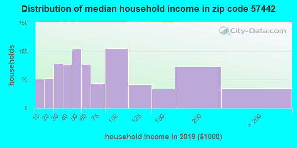 Zip code 57442 household income distribution in 2009