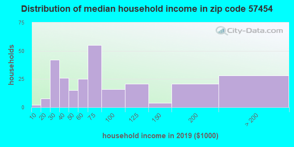 Zip code 57454 household income distribution in 2009
