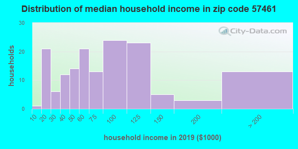 Zip code 57461 household income distribution in 2009
