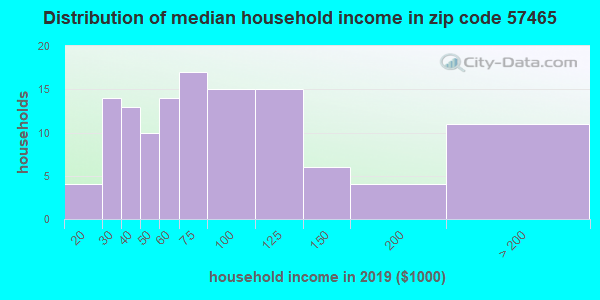 Zip code 57465 household income distribution in 2009