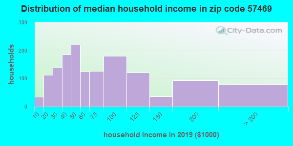 Zip code 57469 household income distribution in 2009