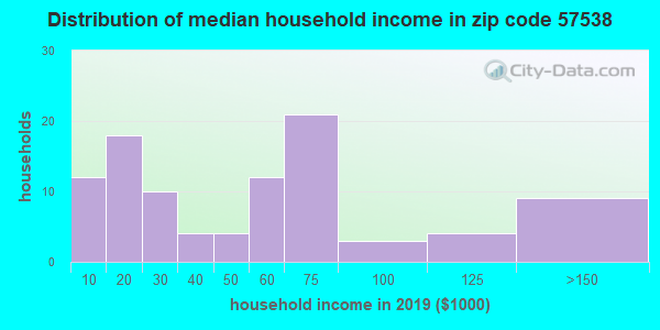 Zip code 57538 household income distribution in 2009