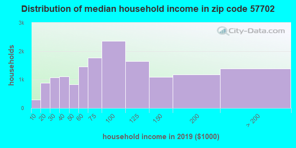 Zip code 57702 household income distribution in 2009