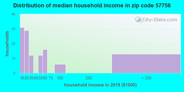 Zip code 57756 household income distribution in 2009