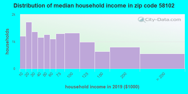 Zip code 58102 household income distribution in 2009