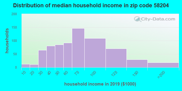 Zip code 58204 household income distribution in 2009