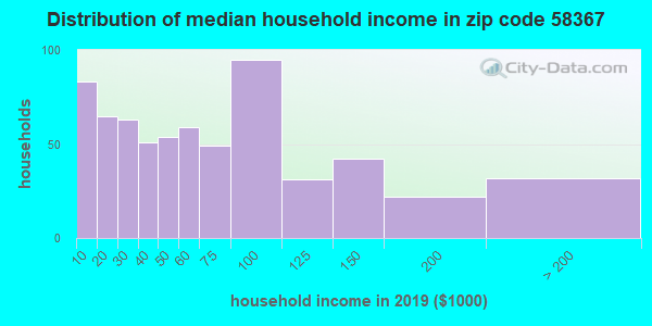 Zip code 58367 household income distribution in 2009