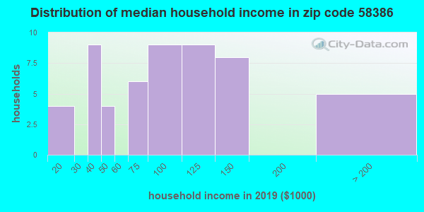 Zip code 58386 household income distribution in 2009