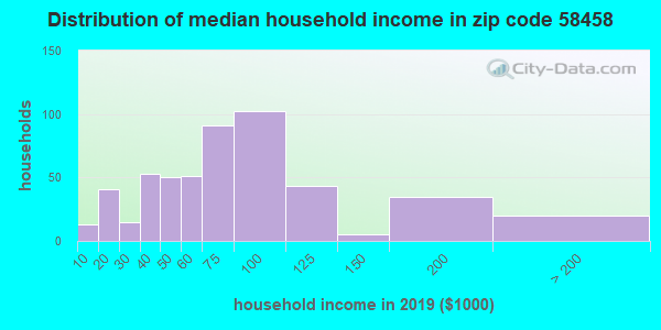 Zip code 58458 household income distribution in 2009