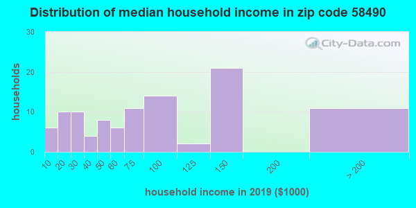 Zip code 58490 household income distribution in 2009
