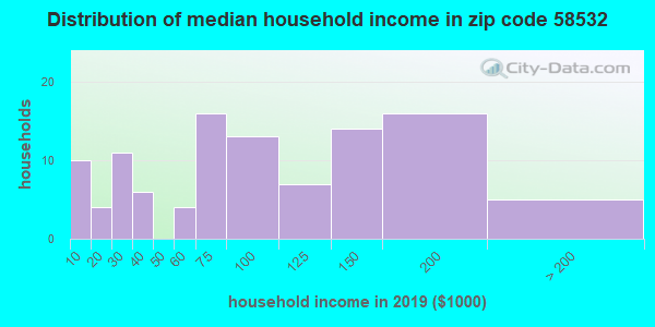 Zip code 58532 household income distribution in 2009