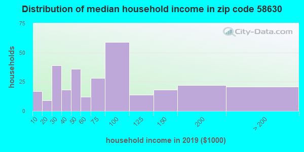 Zip code 58630 household income distribution in 2009