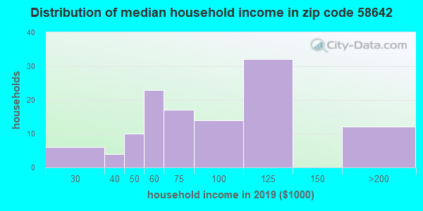 Zip code 58642 household income distribution in 2009