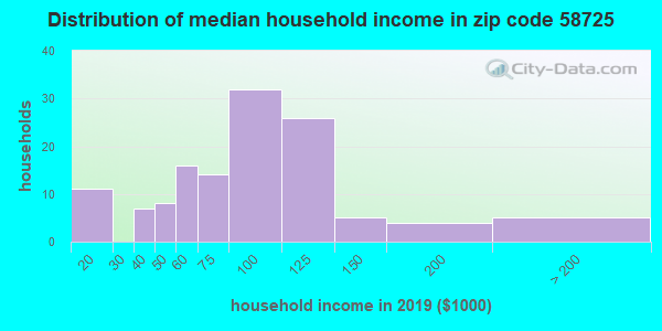 Zip code 58725 household income distribution in 2009