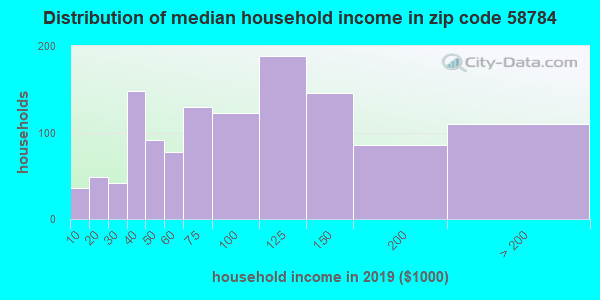Zip code 58784 household income distribution in 2009