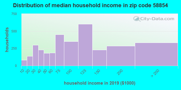 Zip code 58854 household income distribution in 2009
