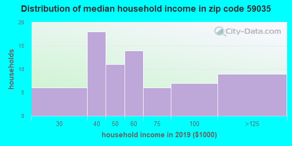 Zip code 59035 household income distribution in 2009