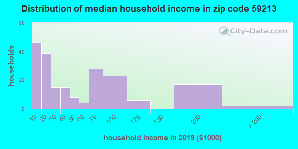 Zip code 59213 household income distribution in 2009
