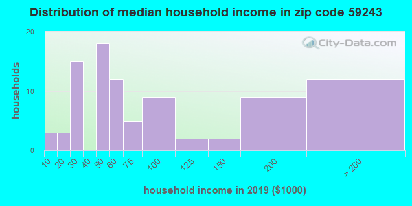 Zip code 59243 household income distribution in 2009