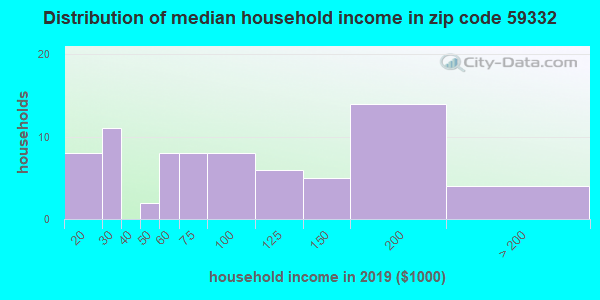 Zip code 59332 household income distribution in 2009
