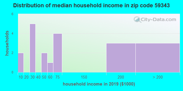 Zip code 59343 household income distribution in 2009
