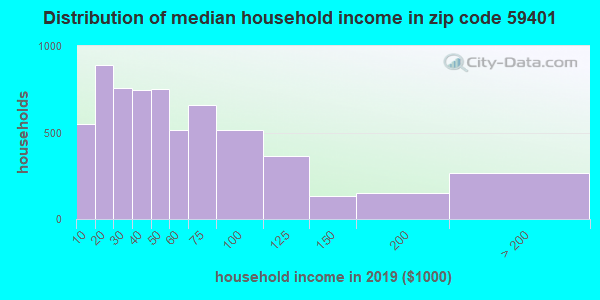 Zip code 59401 household income distribution in 2013