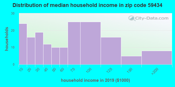 Zip code 59434 household income distribution in 2009
