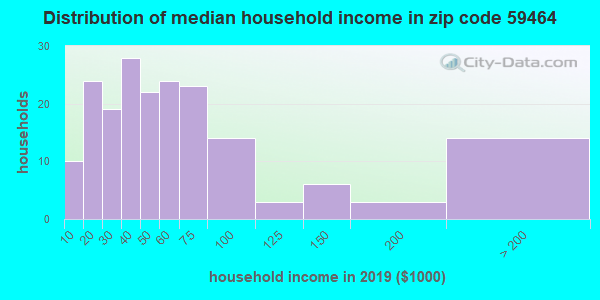 Zip code 59464 household income distribution in 2009