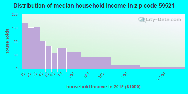 Zip code 59521 household income distribution in 2009