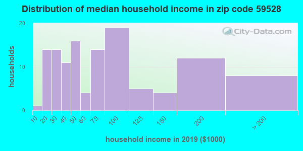 Zip code 59528 household income distribution in 2009