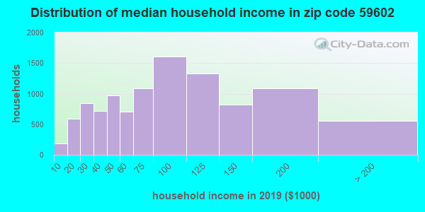 Zip code 59602 household income distribution in 2009