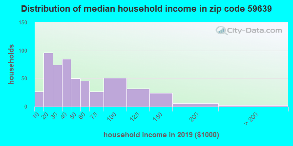 Zip code 59639 household income distribution in 2009