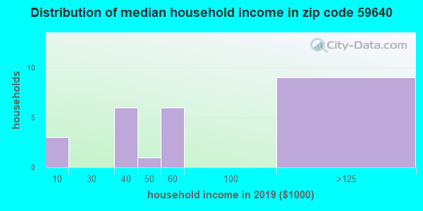 Zip code 59640 household income distribution in 2009
