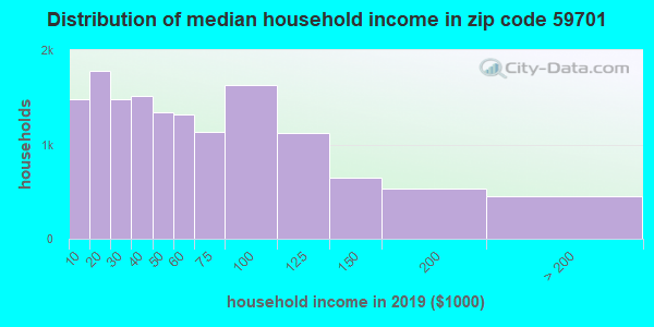 Zip code 59701 household income distribution in 2009