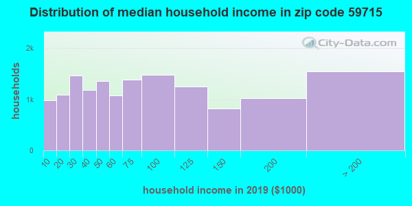 Zip code 59715 household income distribution in 2009