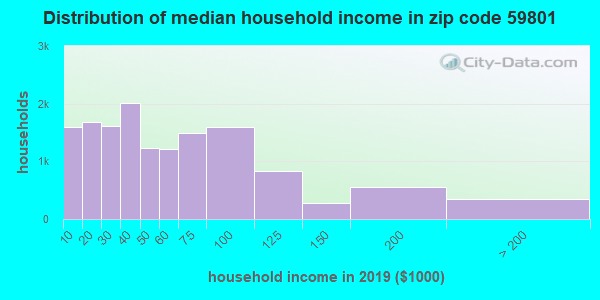 Zip code 59801 household income distribution in 2009