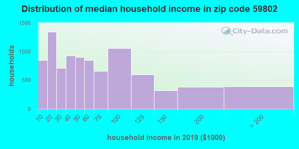 Zip code 59802 household income distribution in 2009