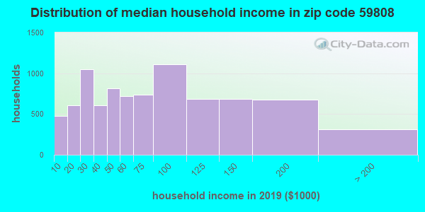 Zip code 59808 household income distribution in 2009