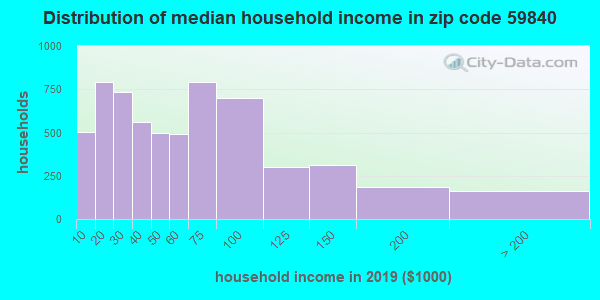 Zip code 59840 household income distribution in 2009
