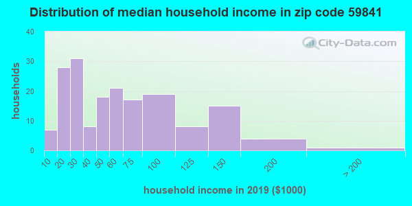 Zip code 59841 household income distribution in 2009