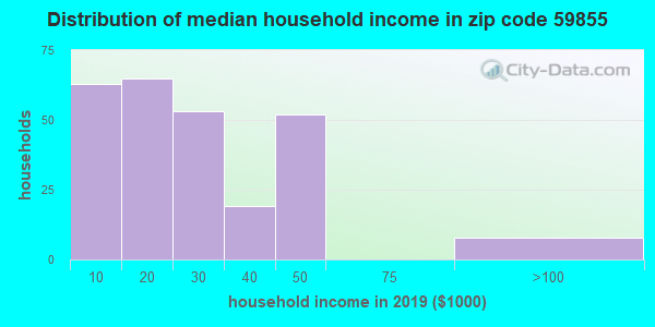 Zip code 59855 household income distribution in 2009