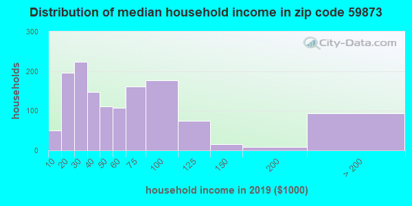 Zip code 59873 household income distribution in 2009
