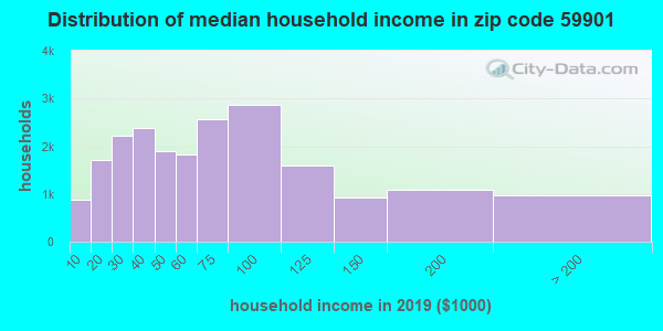 Zip code 59901 household income distribution in 2009