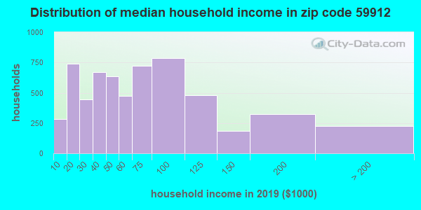 Zip code 59912 household income distribution in 2009