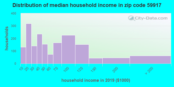 Zip code 59917 household income distribution in 2009